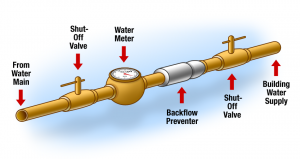 Back Flow Prevention Valves | Geelong & surrounds | Tomlinson Plumbing